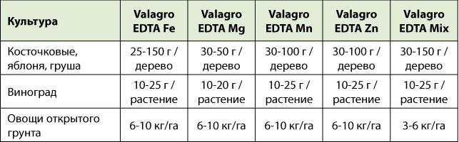EDTAt1