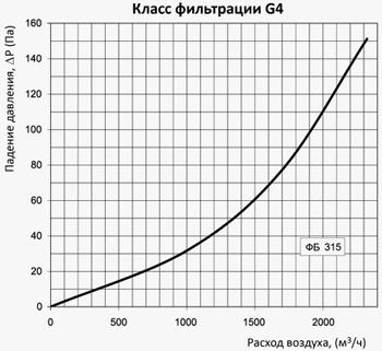 diagrammafb315