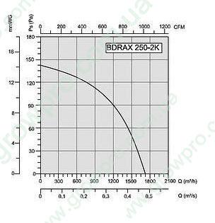 BDRAX250-2K